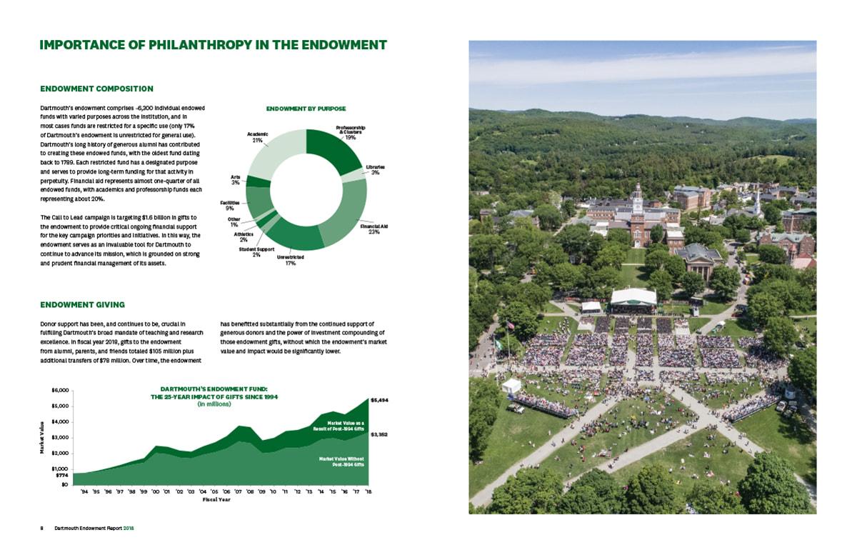 Dartmouth Endowment Report 2018 Spd7